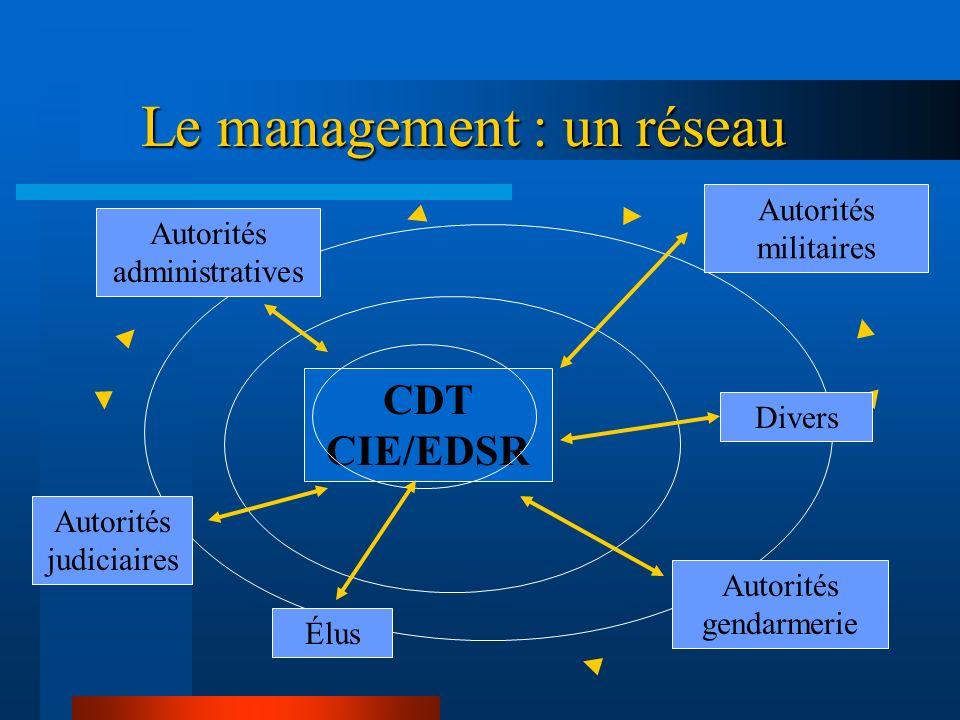 Le management : un réseau
