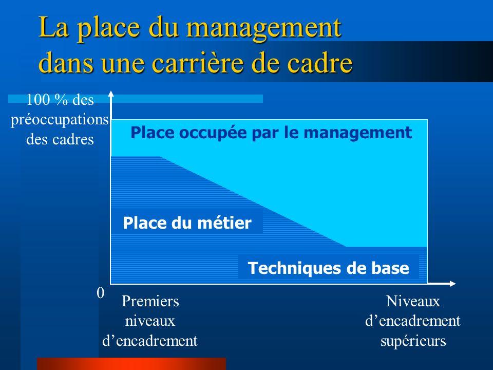La place du management dans une carrière de cadre