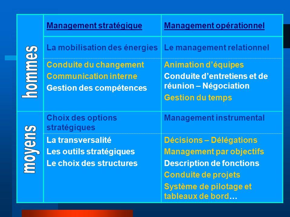 hommes moyens Management stratégique Management opérationnel