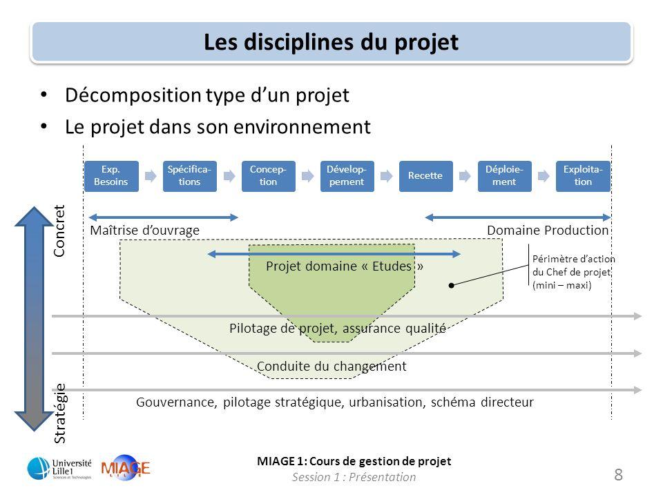 Les disciplines du projet