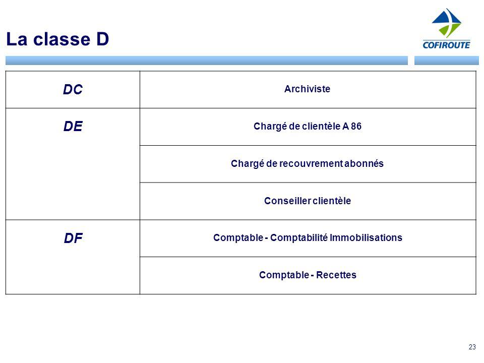 La classe D DC DE DF Archiviste Chargé de clientèle A 86