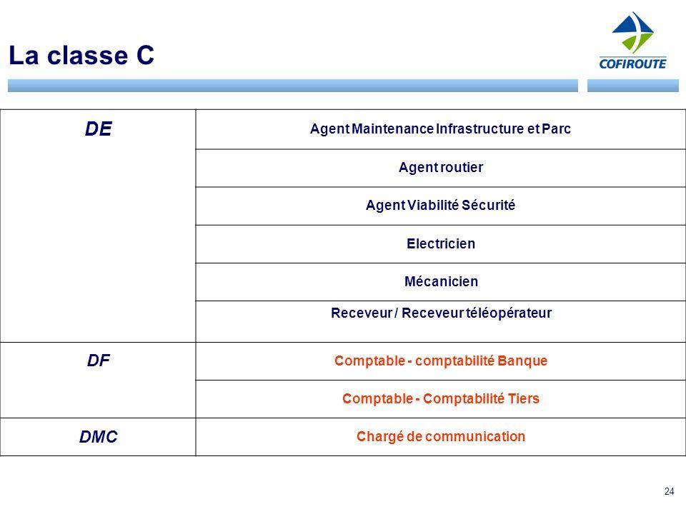 La classe C DE DF DMC Agent Maintenance Infrastructure et Parc