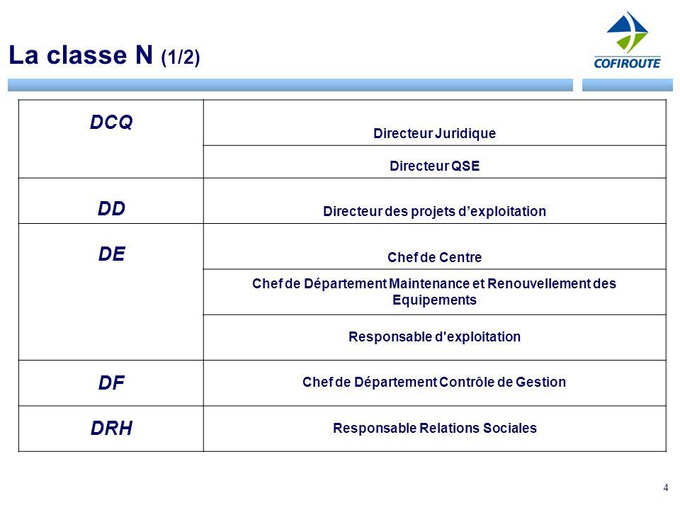 La classe N (1/2) DCQ DD DE DF DRH Directeur Juridique Directeur QSE