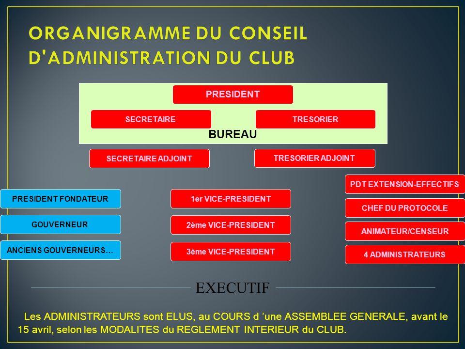 ORGANIGRAMME DU CONSEIL D ADMINISTRATION DU CLUB
