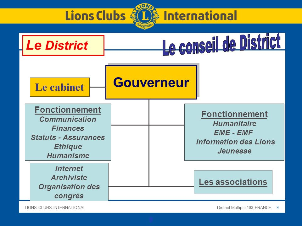 Le District Gouverneur Le cabinet Le conseil de District