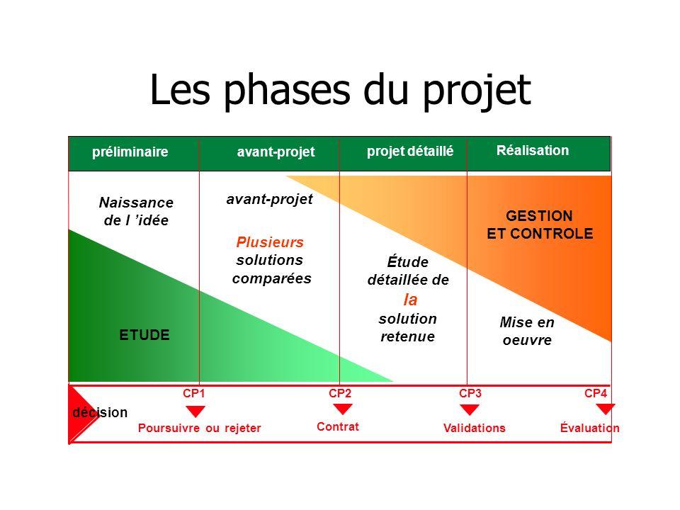 Les phases du projet Naissance de l 'idée GESTION ET CONTROLE