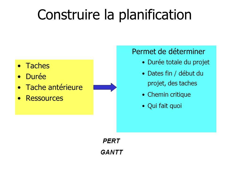 Construire la planification