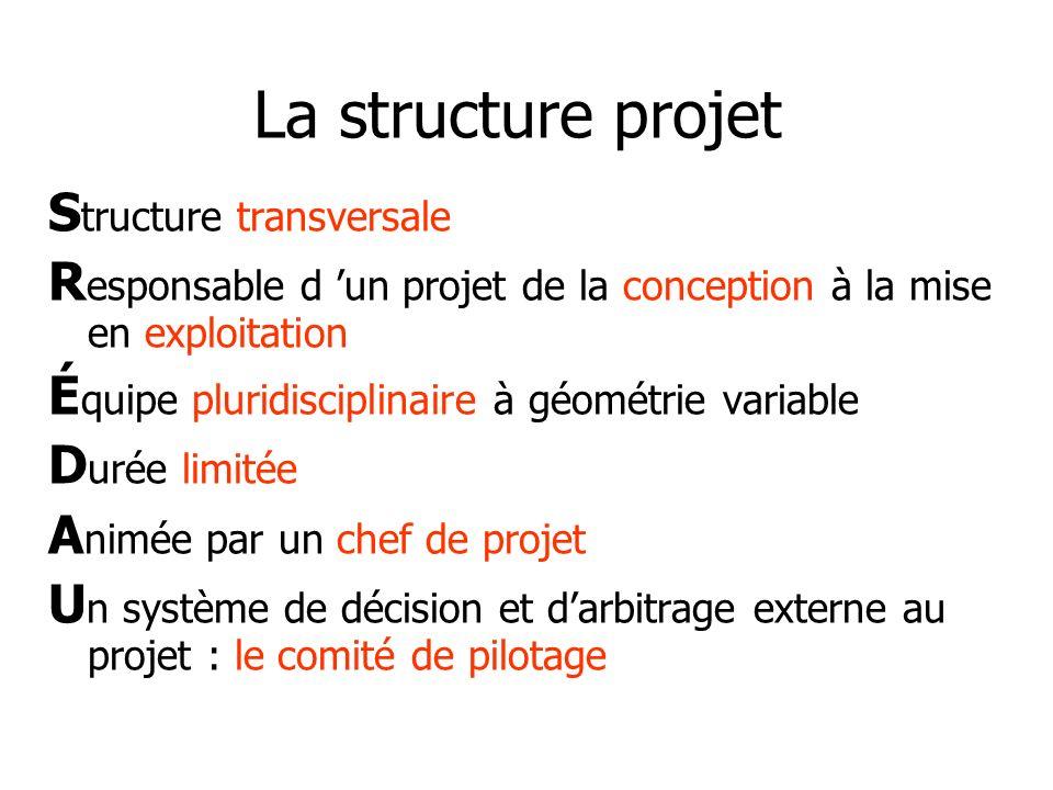 La structure projet Structure transversale