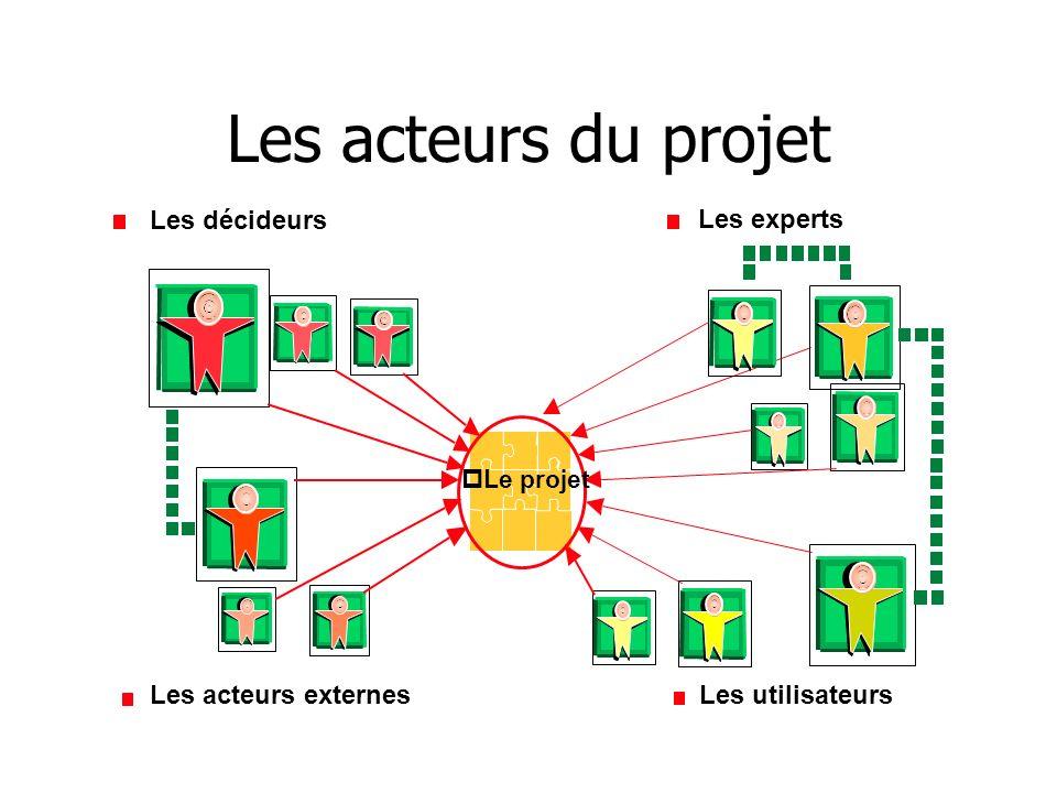 Les acteurs du projet Les décideurs Les experts Les acteurs externes