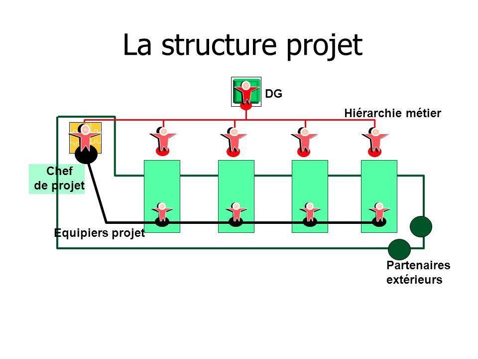 La structure projet DG Hiérarchie métier Chef de projet
