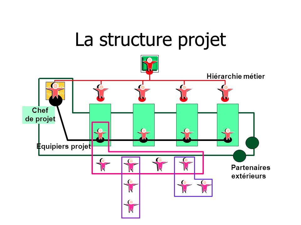 La structure projet Hiérarchie métier Chef de projet Equipiers projet