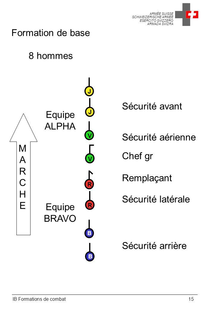 Formation de base 8 hommes Sécurité avant Equipe ALPHA M