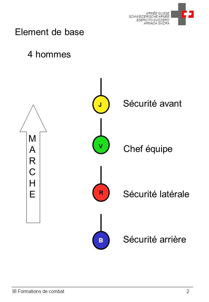 Element de base 4 hommes Sécurité avant M A R C Chef équipe H E