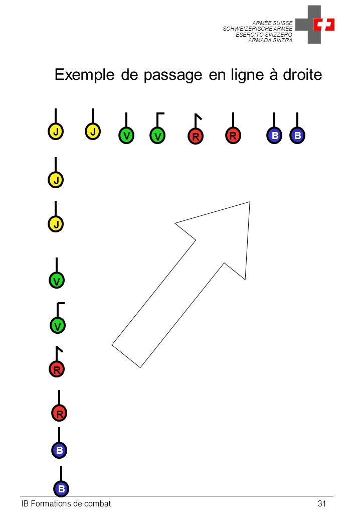 Exemple de passage en ligne à droite