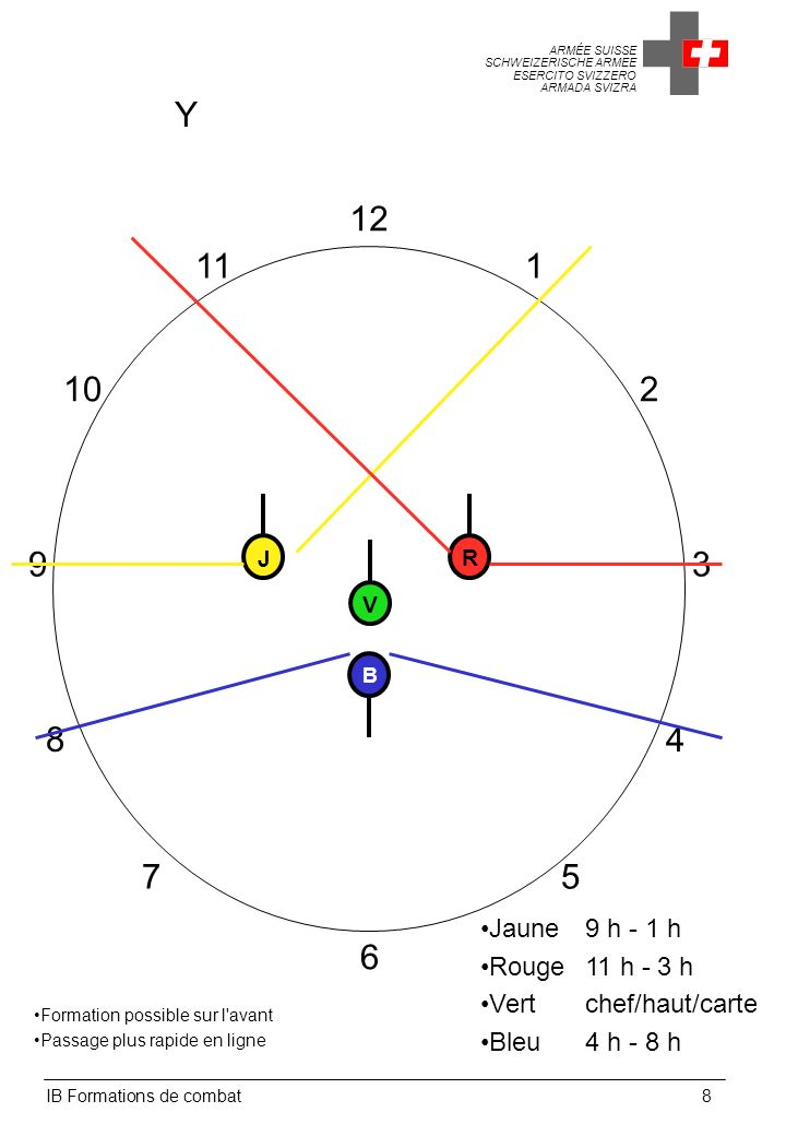 Y 12. 11. 1. 10. 2. 9. J. R. 3. V. B. 8. 4. 7. 5. Jaune 9 h - 1 h. Rouge 11 h - 3 h.