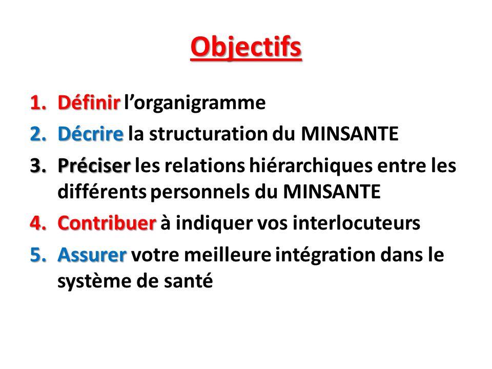 Objectifs Définir l'organigramme Décrire la structuration du MINSANTE