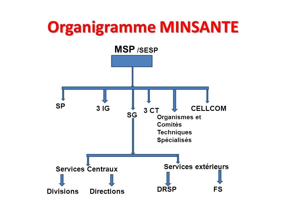 Organigramme MINSANTE