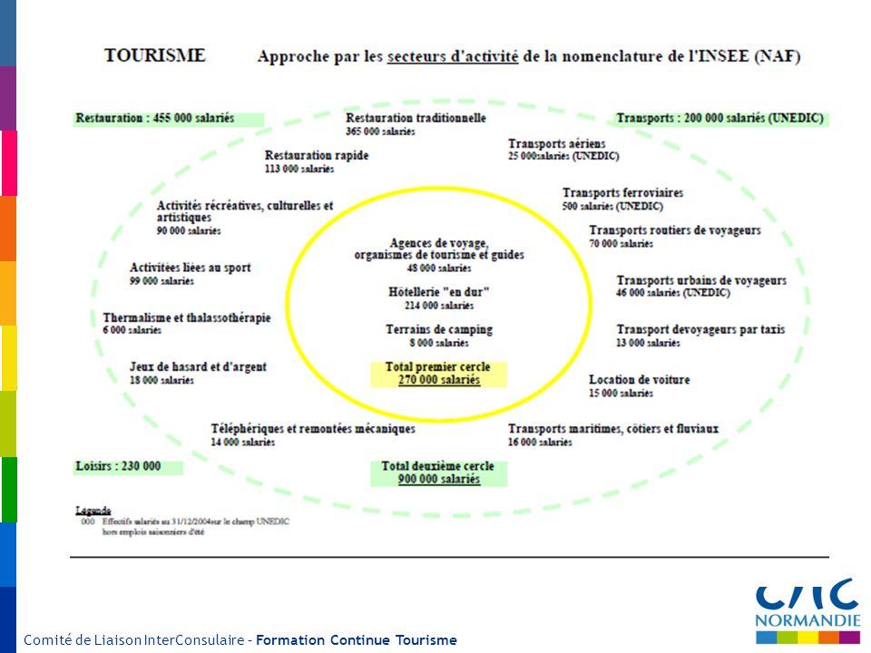 Comité de Liaison InterConsulaire – Formation Continue Tourisme