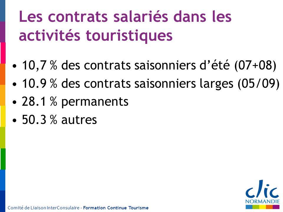 Les contrats salariés dans les activités touristiques