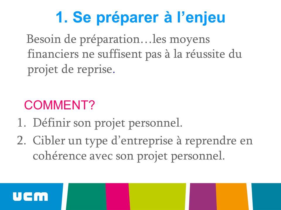 1. Se préparer à l'enjeu Besoin de préparation…les moyens financiers ne suffisent pas à la réussite du projet de reprise.