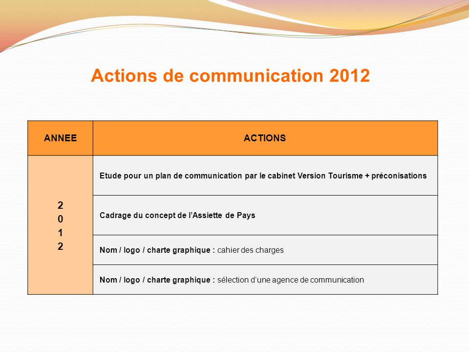 Actions de communication 2012