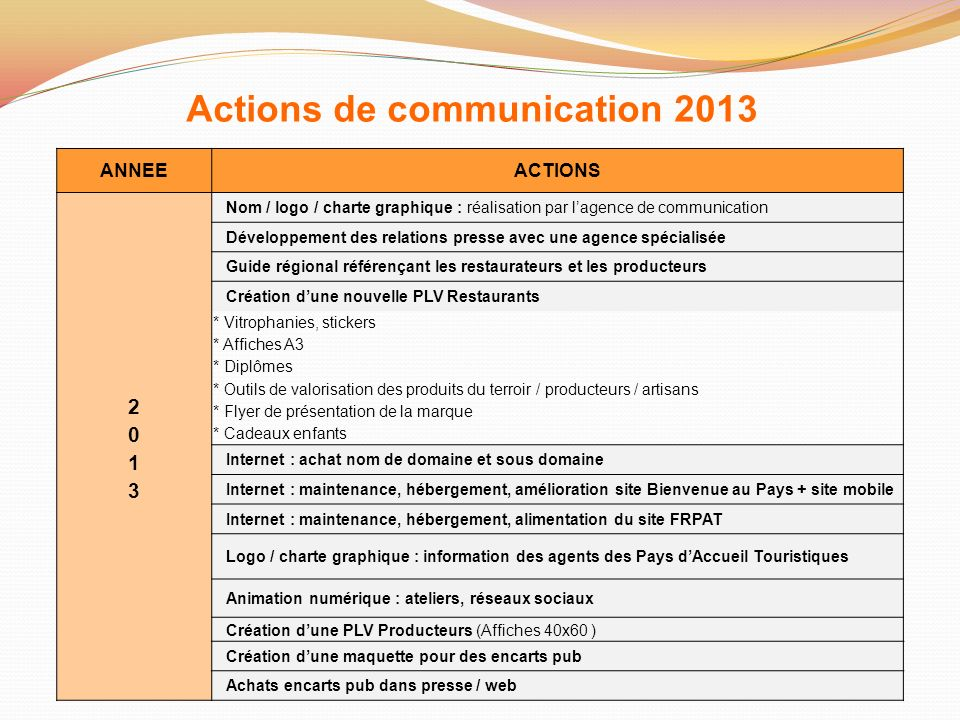 Actions de communication 2013