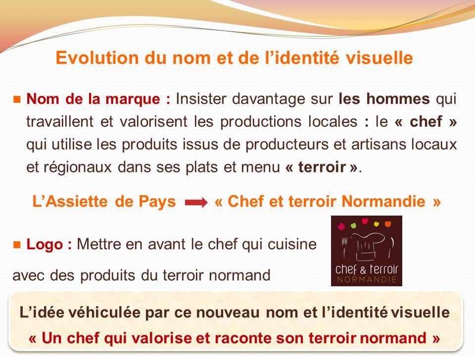 Evolution du nom et de l'identité visuelle