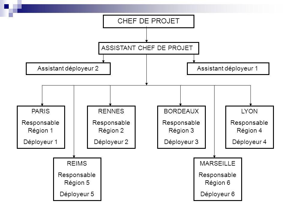CHEF DE PROJET ASSISTANT CHEF DE PROJET Assistant déployeur 2