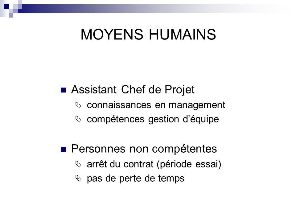 MOYENS HUMAINS Assistant Chef de Projet Personnes non compétentes