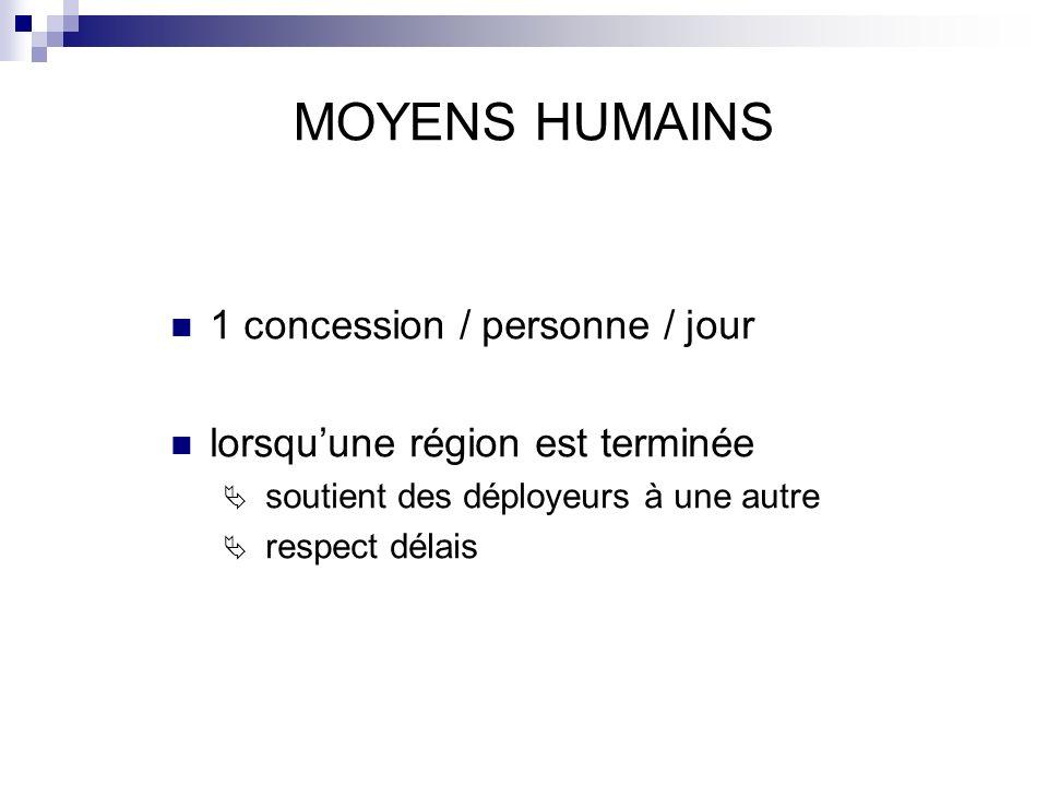 MOYENS HUMAINS 1 concession / personne / jour
