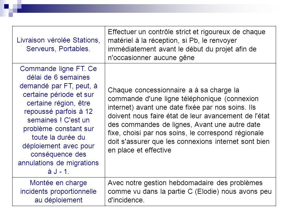 Livraison vérolée Stations, Serveurs, Portables.