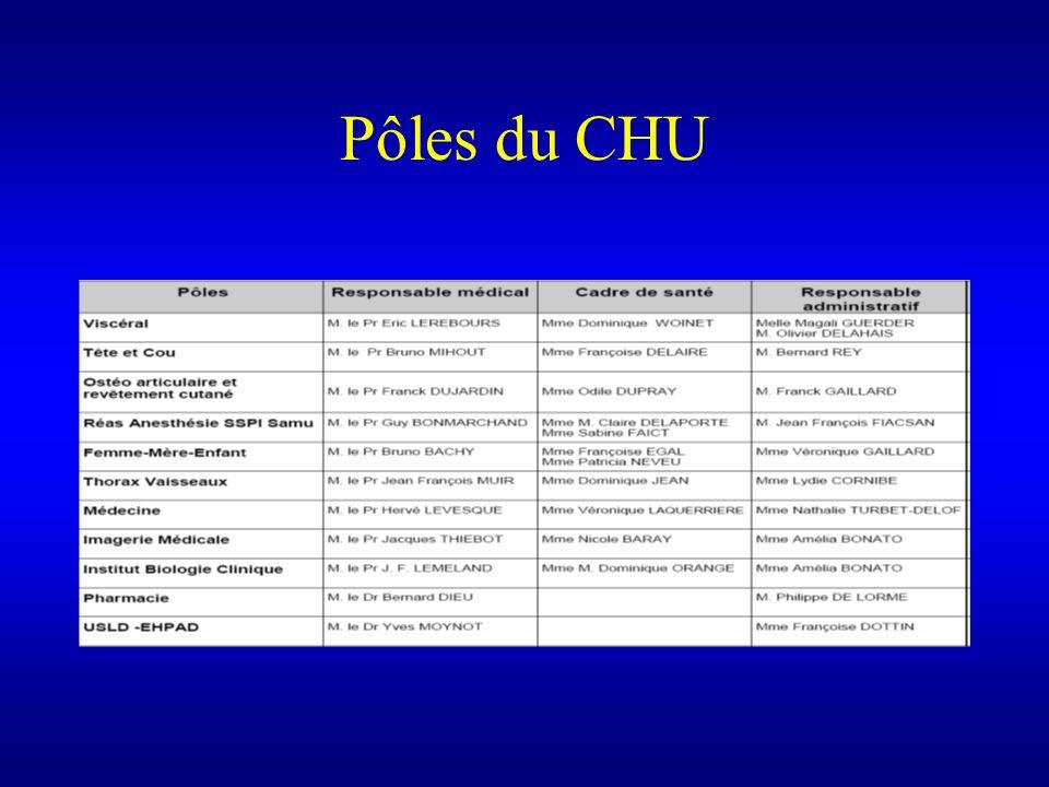 Pôles du CHU