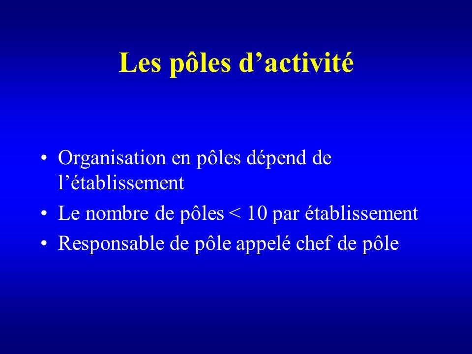 Les pôles d'activité Organisation en pôles dépend de l'établissement