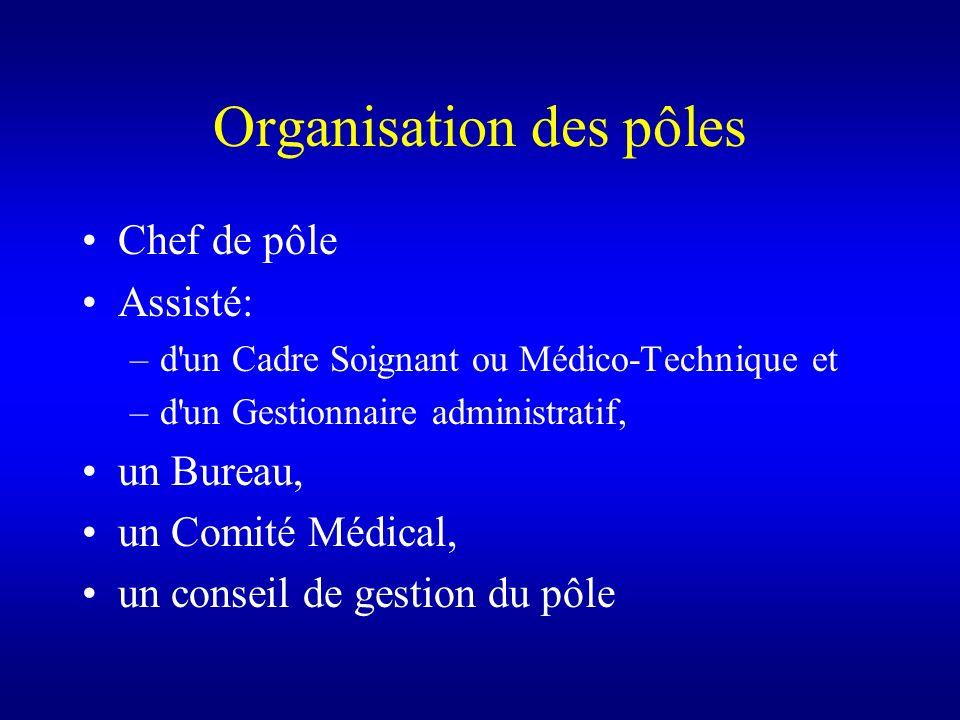 Organisation des pôles