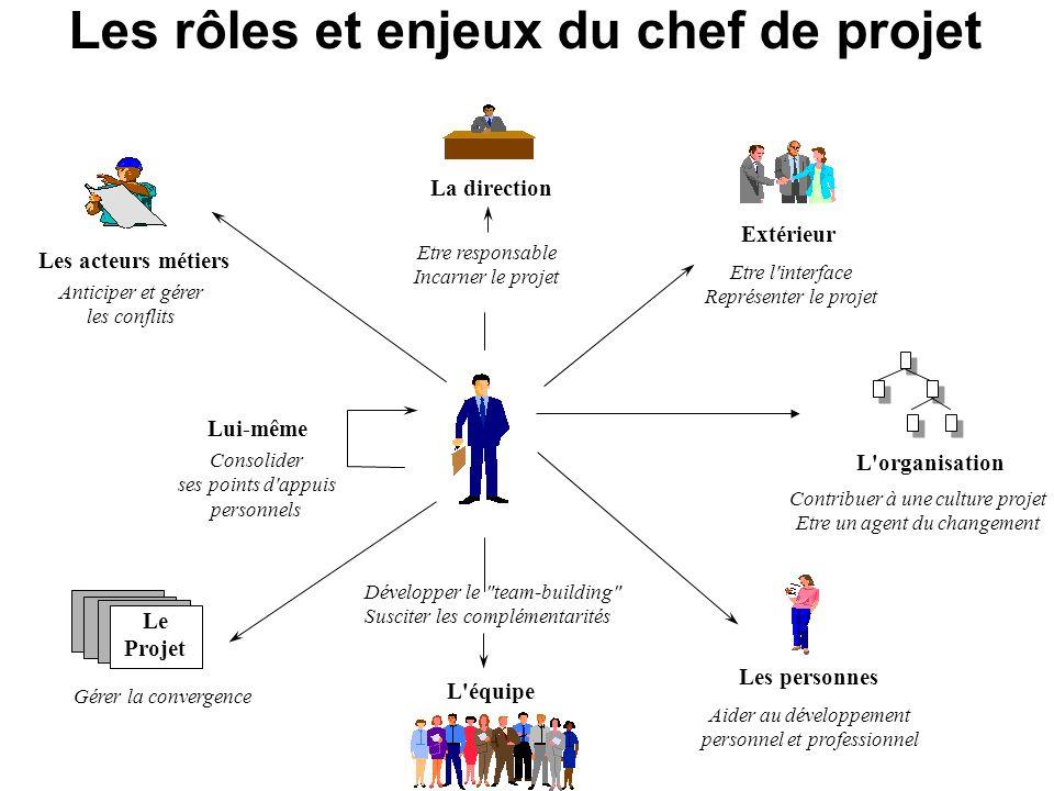 Les rôles et enjeux du chef de projet