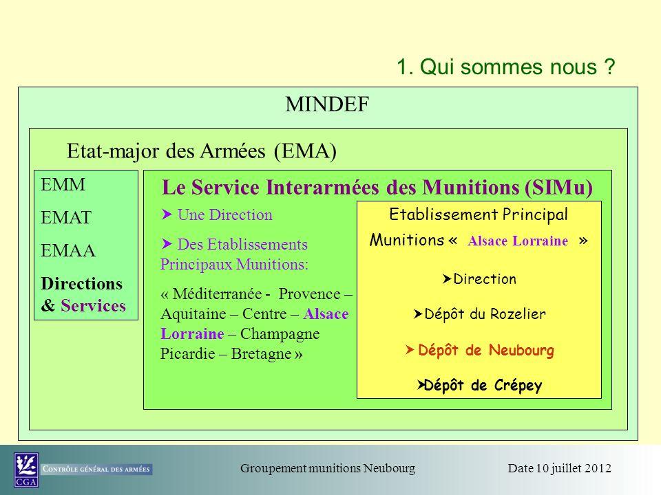 Le Service Interarmées des Munitions (SIMu)