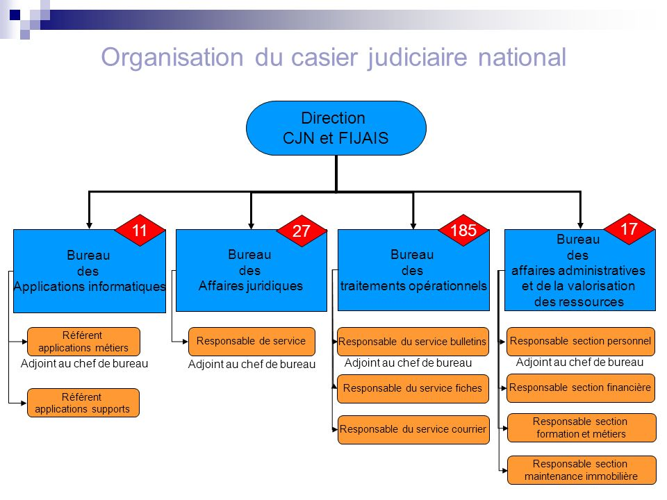 Organisation du casier judiciaire national