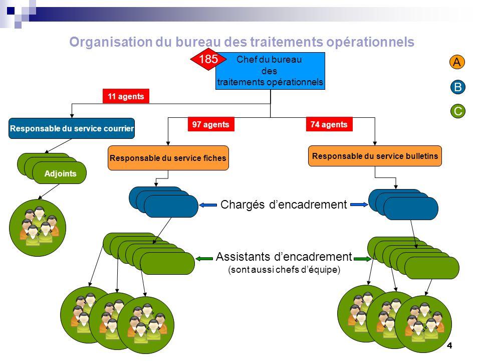 Organisation du bureau des traitements opérationnels