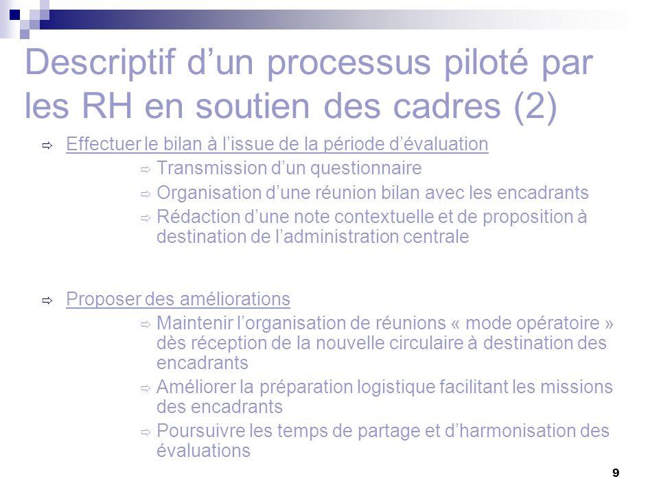 Descriptif d'un processus piloté par les RH en soutien des cadres (2)