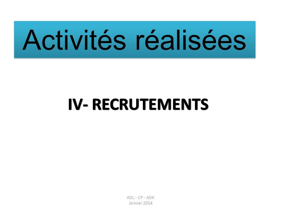 Activités réalisées IV- RECRUTEMENTS Parler des réunions en amont