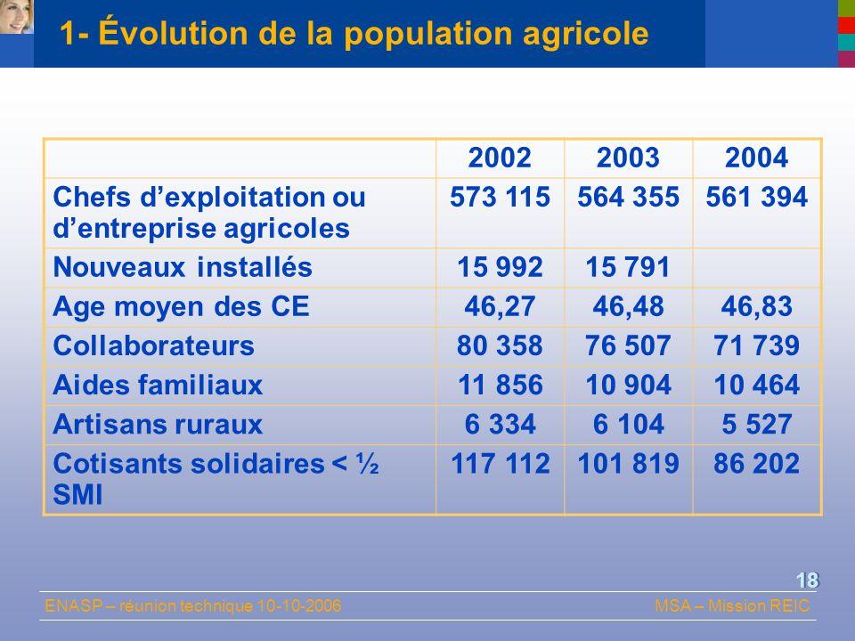 1- Évolution de la population agricole