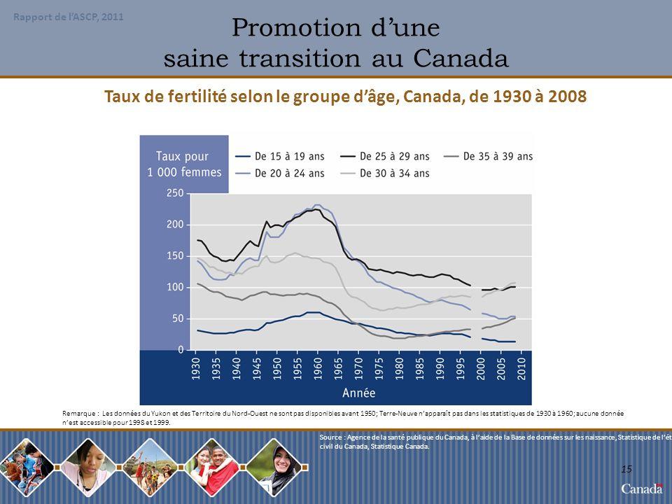 Promotion d'une saine transition au Canada