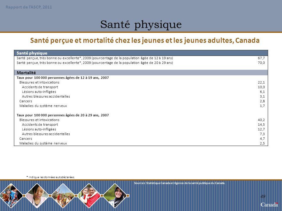 Santé physique Santé perçue et mortalité chez les jeunes et les jeunes adultes, Canada. Santé physique.