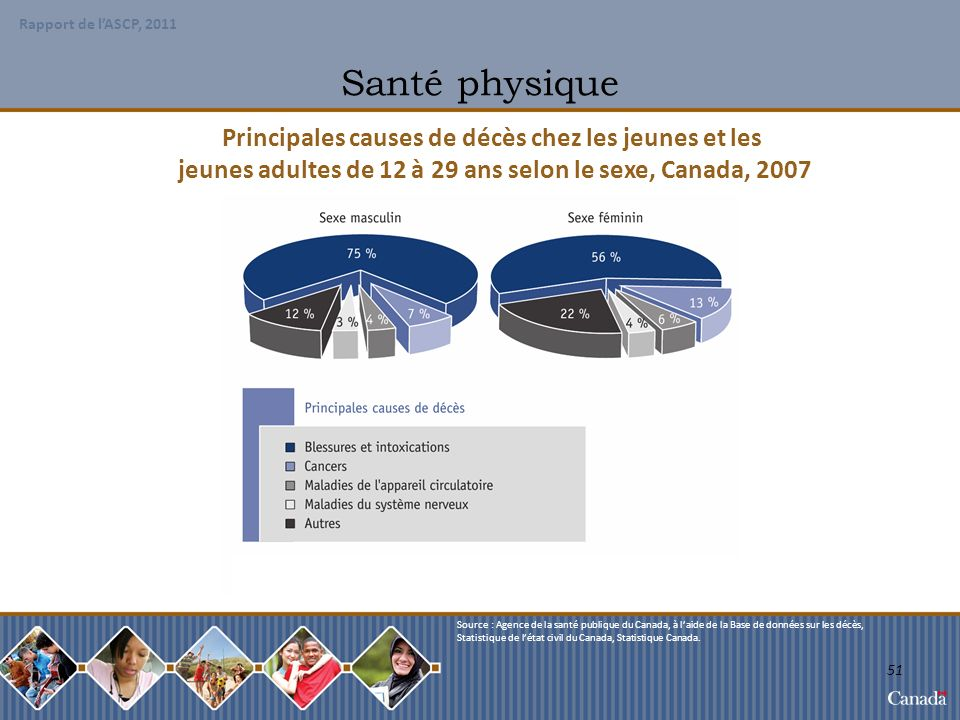 Santé physique Principales causes de décès chez les jeunes et les