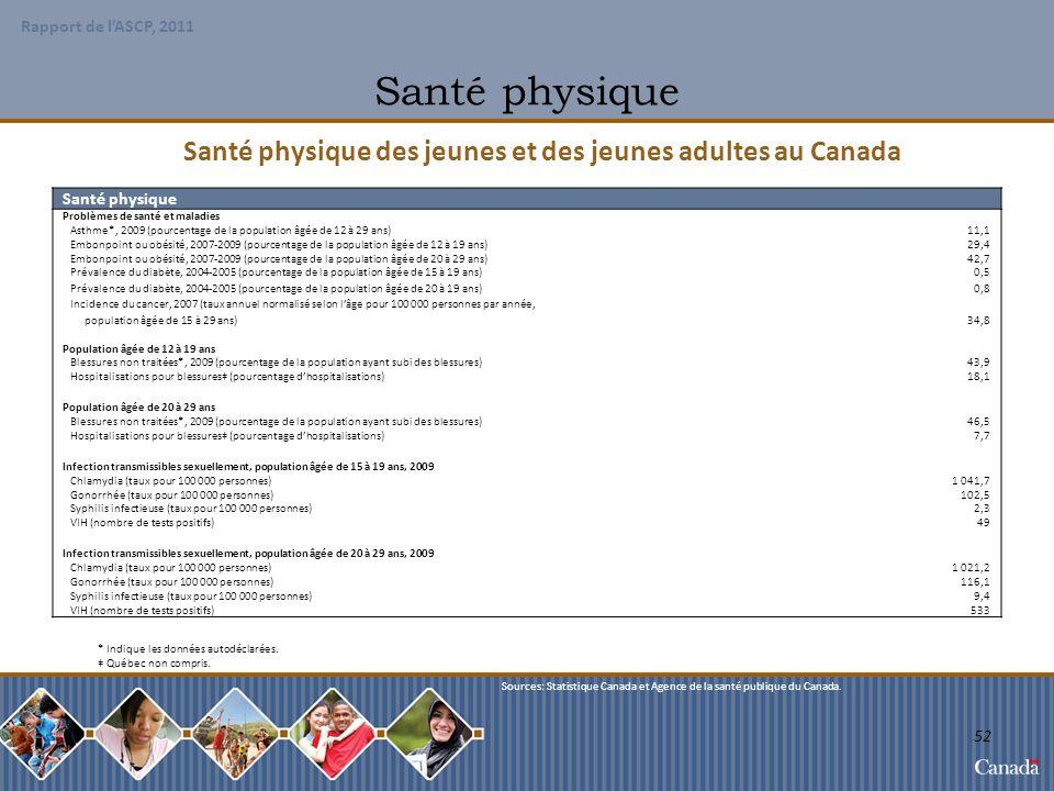 Santé physique des jeunes et des jeunes adultes au Canada