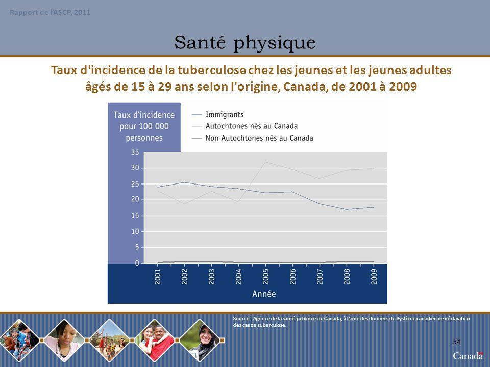 âgés de 15 à 29 ans selon l origine, Canada, de 2001 à 2009