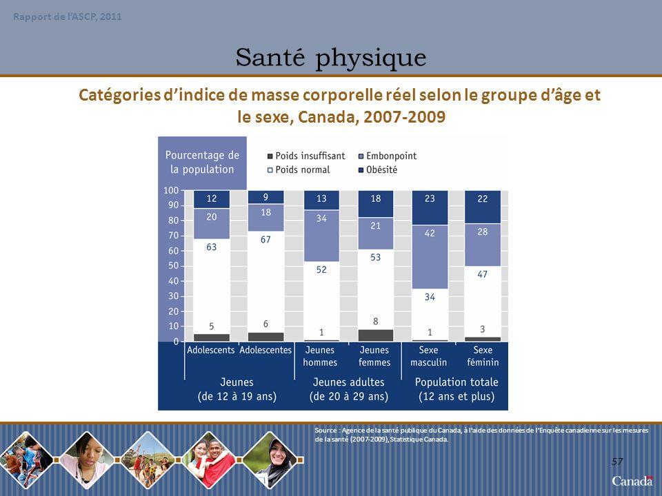 Catégories d'indice de masse corporelle réel selon le groupe d'âge et