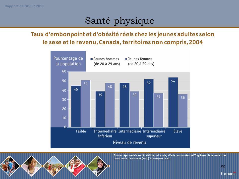 Santé physique Taux d embonpoint et d obésité réels chez les jeunes adultes selon. le sexe et le revenu, Canada, territoires non compris, 2004.