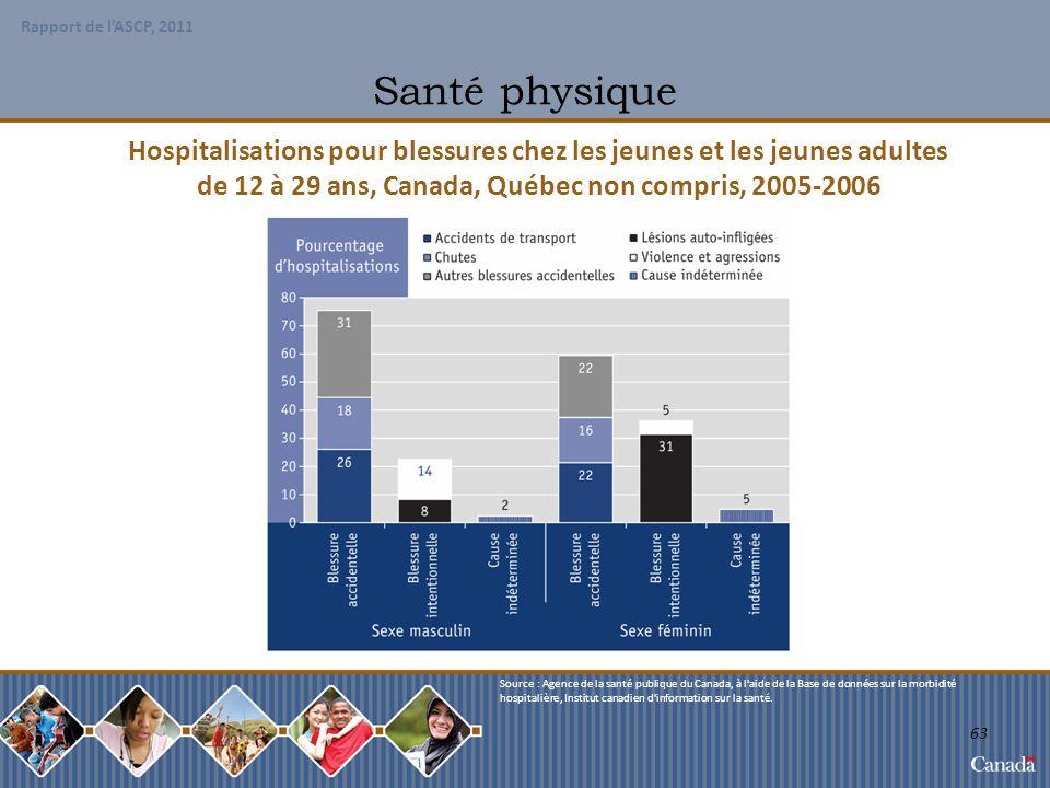 Santé physique Hospitalisations pour blessures chez les jeunes et les jeunes adultes. de 12 à 29 ans, Canada, Québec non compris, 2005-2006.