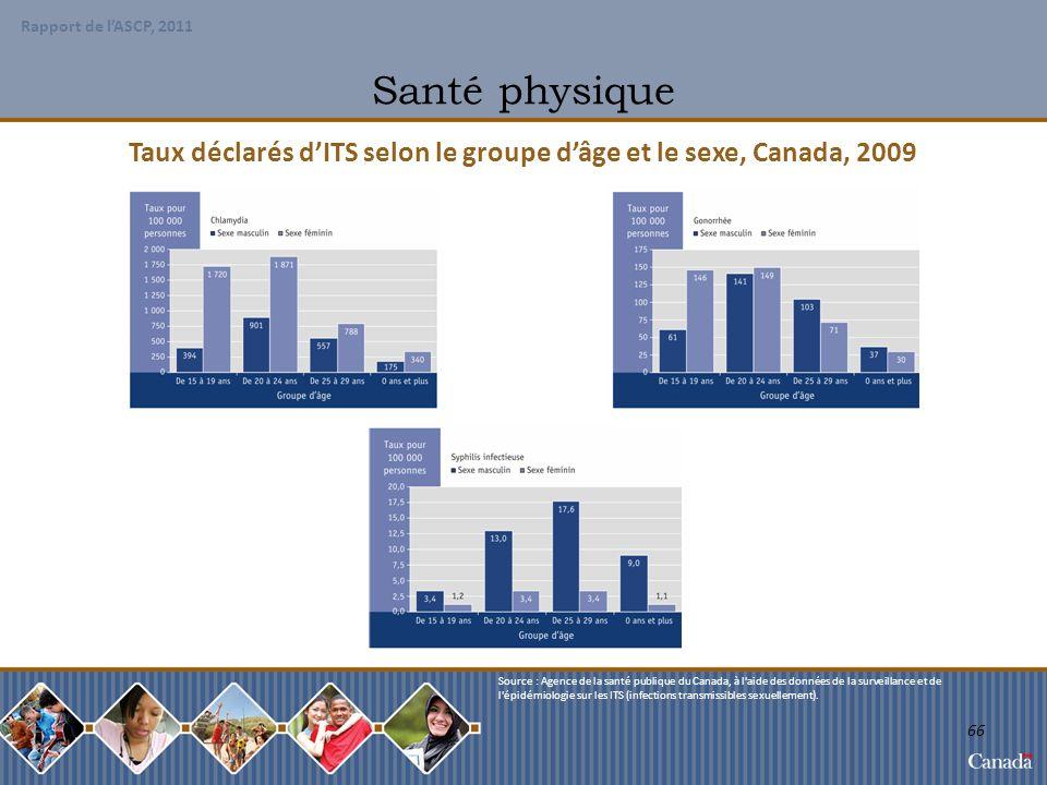 Taux déclarés d'ITS selon le groupe d'âge et le sexe, Canada, 2009